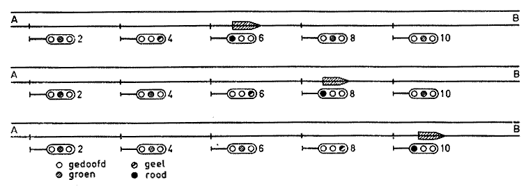 Fig. 5 - AUTOMATISCH BLOKSTELSEL MET LICHTSEINEN BAANVAK DUBBEL SPOOR TREIN VAN A NAAR B achtereenvolgens in blok tussen: sein 6 en 8; sein 8 en 10; sein 10 en 12.
