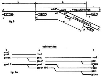 Fig. 6 - SPLITSING OP DE VRIJE BAAN DUBBELSP. BAANVAK MET AUTOM. BLOKSTELSEL Sein 4 is een bediend sein. Wissel 1 berijden naar C (+-stand) met max. 60 km/h). a en b zijn minstens 1000m Alleen getekend de seinen voor rijden van A naar B of C. Fig. 6a - Deze beelden wijzigen niet, indien de snelheid voor recht spoor (naar B) een andere is dan 120 km/h. Als b.v. wissel 1 in de +-stand slechts met max. 40 km/h mag worden bereden verandert in sein 2: Geel 6 in Geel 4; verandert in sein 4: Groen flk 6 in Groen flk 4.