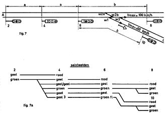 Afb. 7 SPLITSING OP DUBBELSP. BAANVAK MET AUTOM. BLOKSTELSEL Afstanden: a minstens 1000 m, afstand b voor beide richtingen, kleiner dan 1000 m doch minstens 250 m. Wissel 1 berijden met max. 30 km/h. Alleen getekend de seinen voor rijden van A naar B of C.